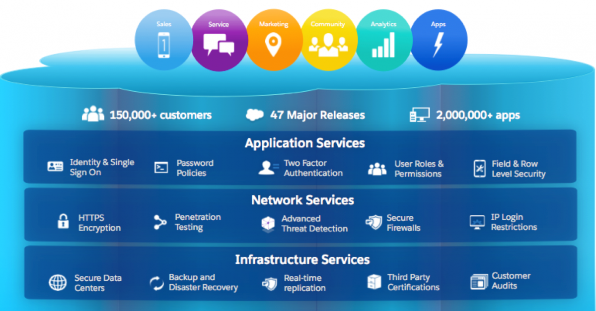 Insure Your Business with Salesforce Shield