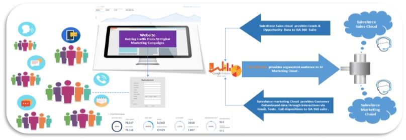 Google Analytics 360 & Salesforce Marketing Cloud Integration