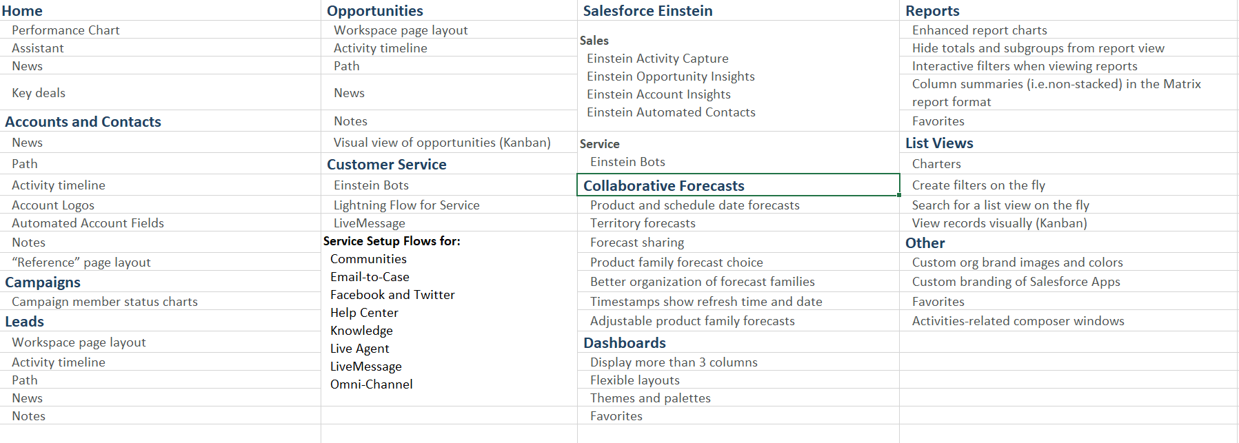 In the below image you can see list of new features introduced in Salesforce Lightning.